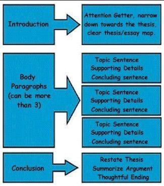 Bài học số 6 - Bố cục và Sự ảnh hưởng theo cấp độ của nội dung