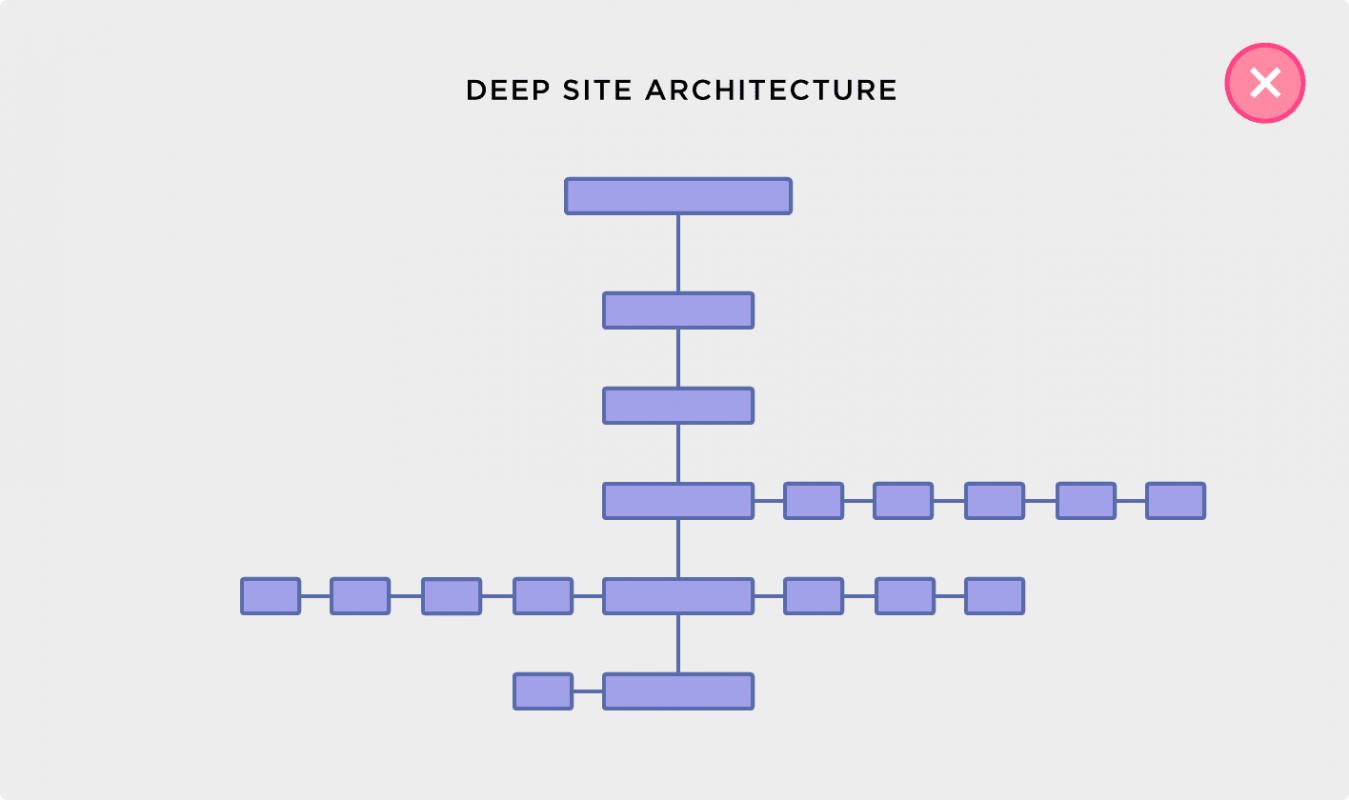 Đơn giản hóa cấu trúc trang web của bạn