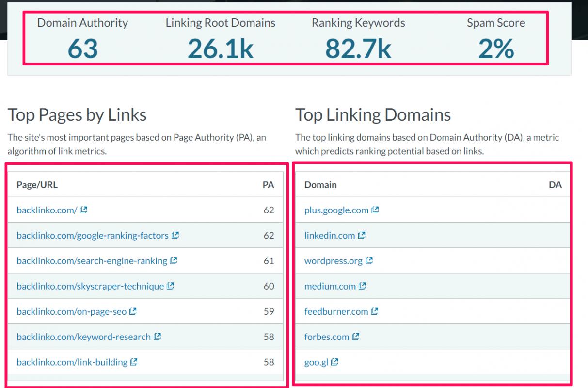 c) Trình phân tích tên miền Moz: Moz có một bộ công cụ SEO miễn phí sẽ cung cấp cho bạn phân tích chi tiết về một trang web hoặc trang web cụ thể.