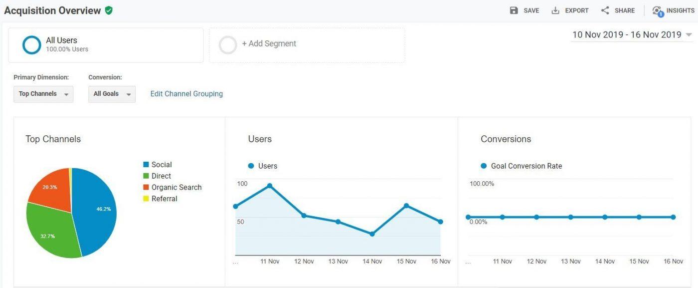 Google Analytics: để theo dõi lưu lượng truy cập, tỷ lệ thoát, thời gian dừng và chuyển đổi người dùng của bạn.